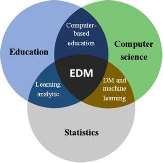 EDUCATIONAL DATA MINING APPLICATIONS